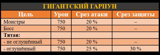 Гигантский гарпун, таблица