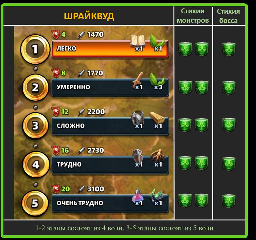 Шрайквуд
